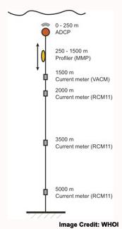 mooring_diagram